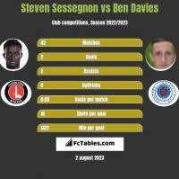 Steven Sessegnon vs Ben Davies h2h player stats