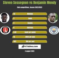 Steven Sessegnon vs Benjamin Mendy h2h player stats