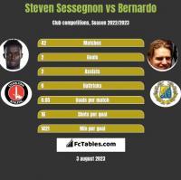 Steven Sessegnon vs Bernardo h2h player stats