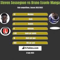 Steven Sessegnon vs Bruno Ecuele Manga h2h player stats