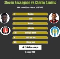 Steven Sessegnon vs Charlie Daniels h2h player stats