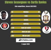 Steven Sessegnon vs Curtis Davies h2h player stats