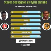 Steven Sessegnon vs Cyrus Christie h2h player stats