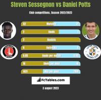 Steven Sessegnon vs Daniel Potts h2h player stats