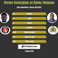 Steven Sessegnon vs Danny Simpson h2h player stats