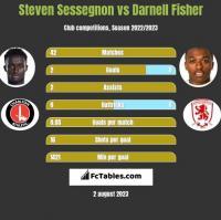 Steven Sessegnon vs Darnell Fisher h2h player stats
