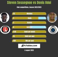 Steven Sessegnon vs Denis Odoi h2h player stats