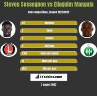 Steven Sessegnon vs Eliaquim Mangala h2h player stats