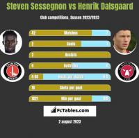 Steven Sessegnon vs Henrik Dalsgaard h2h player stats