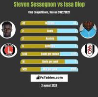 Steven Sessegnon vs Issa Diop h2h player stats