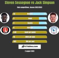 Steven Sessegnon vs Jack Simpson h2h player stats