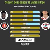 Steven Sessegnon vs James Bree h2h player stats
