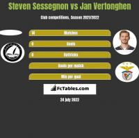 Steven Sessegnon vs Jan Vertonghen h2h player stats