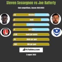 Steven Sessegnon vs Joe Rafferty h2h player stats