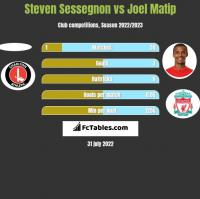Steven Sessegnon vs Joel Matip h2h player stats