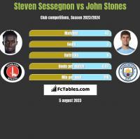 Steven Sessegnon vs John Stones h2h player stats