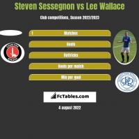 Steven Sessegnon vs Lee Wallace h2h player stats