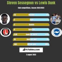 Steven Sessegnon vs Lewis Dunk h2h player stats
