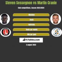 Steven Sessegnon vs Martin Cranie h2h player stats