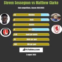 Steven Sessegnon vs Matthew Clarke h2h player stats