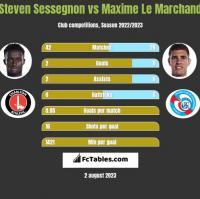 Steven Sessegnon vs Maxime Le Marchand h2h player stats