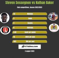 Steven Sessegnon vs Nathan Baker h2h player stats