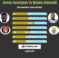 Steven Sessegnon vs Nicolas Otamendi h2h player stats