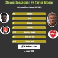 Steven Sessegnon vs Taylor Moore h2h player stats