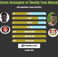 Steven Sessegnon vs Timothy Fosu-Mensah h2h player stats