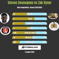 Steven Sessegnon vs Zak Vyner h2h player stats