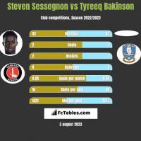 Steven Sessegnon vs Tyreeq Bakinson h2h player stats