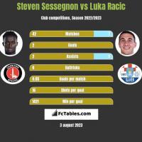 Steven Sessegnon vs Luka Racic h2h player stats