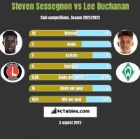Steven Sessegnon vs Lee Buchanan h2h player stats