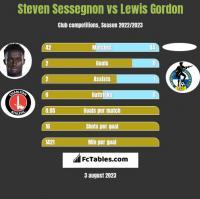 Steven Sessegnon vs Lewis Gordon h2h player stats