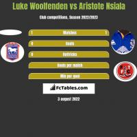 Luke Woolfenden vs Aristote Nsiala h2h player stats