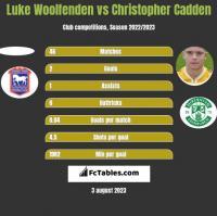 Luke Woolfenden vs Christopher Cadden h2h player stats