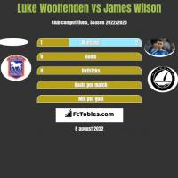 Luke Woolfenden vs James Wilson h2h player stats