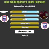 Luke Woolfenden vs Janoi Donacien h2h player stats