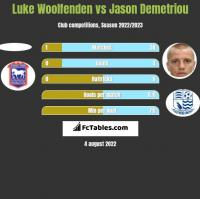 Luke Woolfenden vs Jason Demetriou h2h player stats