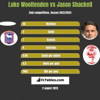 Luke Woolfenden vs Jason Shackell h2h player stats