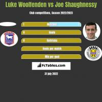 Luke Woolfenden vs Joe Shaughnessy h2h player stats
