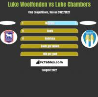Luke Woolfenden vs Luke Chambers h2h player stats