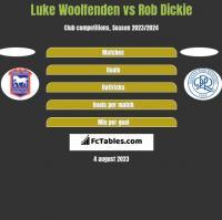 Luke Woolfenden vs Rob Dickie h2h player stats