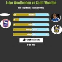 Luke Woolfenden vs Scott Wootton h2h player stats