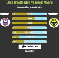 Luke Woolfenden vs Elliott Moore h2h player stats
