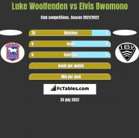 Luke Woolfenden vs Elvis Bwomono h2h player stats
