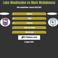 Luke Woolfenden vs Mark McGuinness h2h player stats