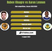 Ruben Vinagre vs Aaron Lennon h2h player stats