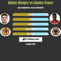 Ruben Vinagre vs Adama Traore h2h player stats