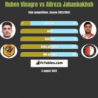 Ruben Vinagre vs Alireza Jahanbakhsh h2h player stats